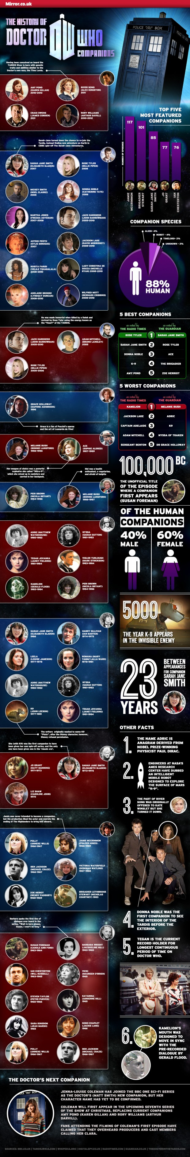 Ultimate Doctor Who Companion Infographic