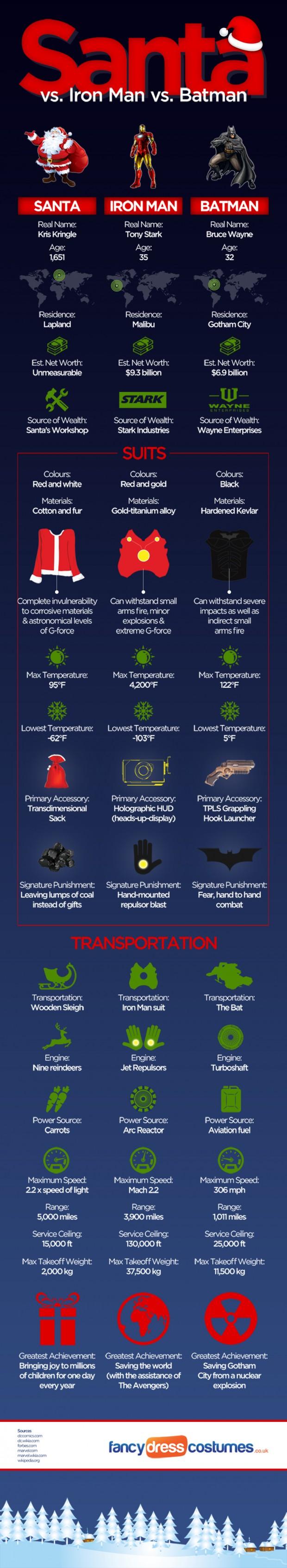Santa-v-Ironman-v-Batman-infographic-1000