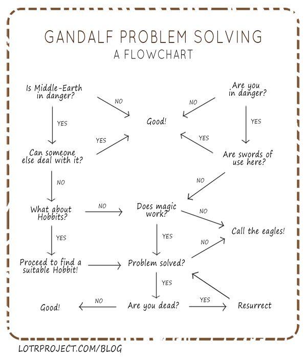 Gandalf flowchart