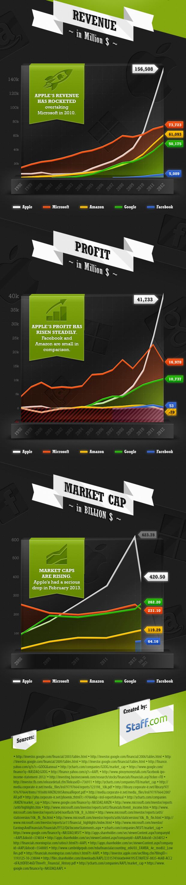 infograph_revenue-profit-tech-giants-b