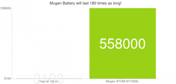 Nuclear Battery chart