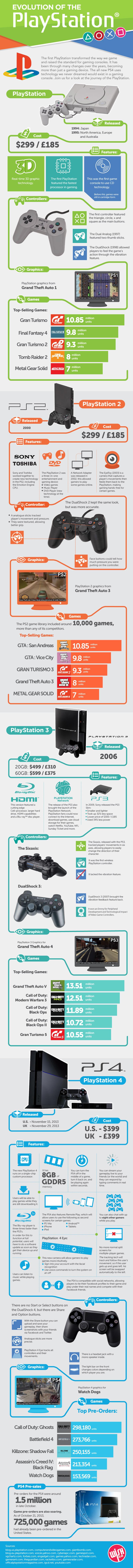 EvolutionOfThePlaystation